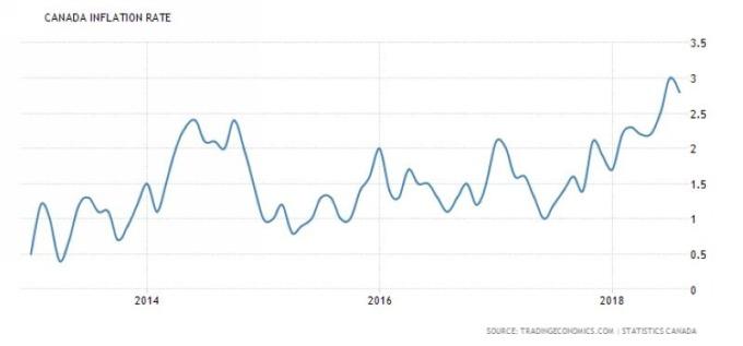 加拿大通膨率 (近五年來表現) 圖片來源:tradingeconomics.com