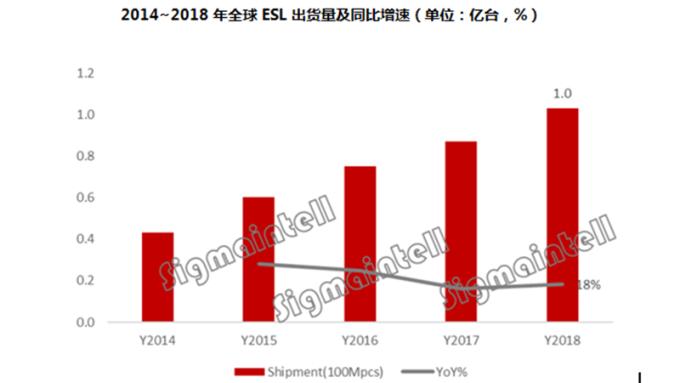 新零售潮流推升 今年全球電子標籤出貨量1億片、年增18%