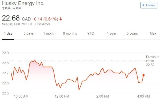 Husky 股價日線趨勢圖 / 圖:谷歌