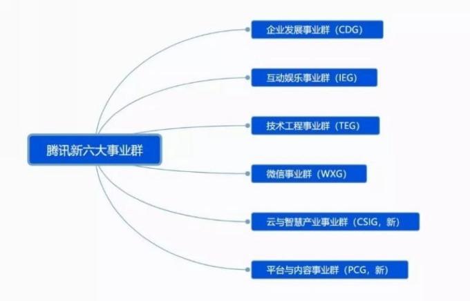 騰訊新六大事業群 圖片來源:騰訊