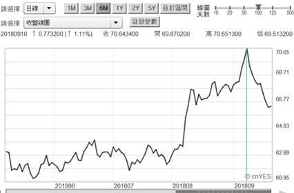(圖二:俄羅斯盧布兌換美元曲線圖,鉅亨網)