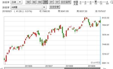 (圖五:美 NASDAQ 股價指數日 K 線圖,鉅亨網)