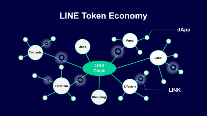 LINE將推5個去中心化應用程式 數位代幣LINK擴大開放至全球用戶