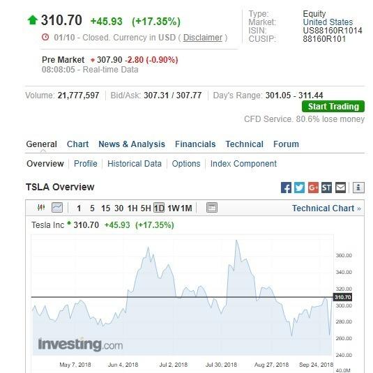 特斯拉盤前股價下跌。(圖:翻攝自 Investing.com)