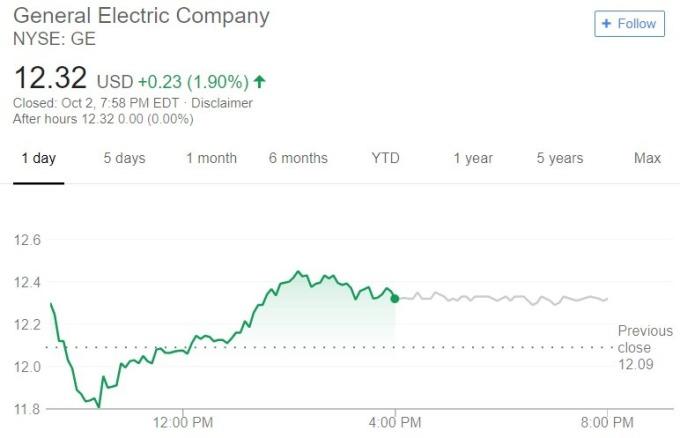 GE 股價日線趨勢圖 / 圖:谷歌