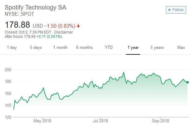 Spotify股價日線走勢圖