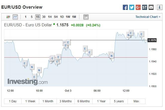 歐元反彈。(圖:翻攝自Investing.com)