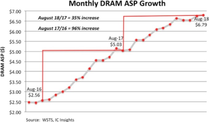 每月 DRAM 平均售價增長趨勢。(圖:IC Insights)