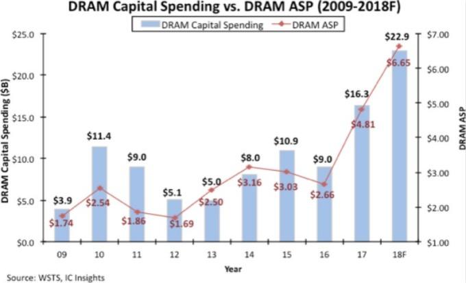 DRAM 資本支出與平均售價比較圖。(圖:IC Insights)