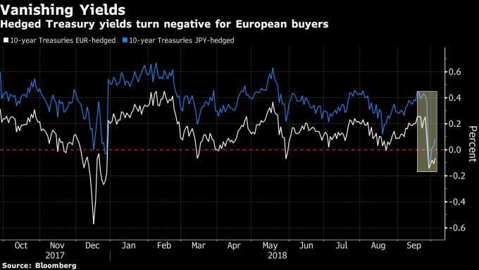 經匯率避險後,10 年期美債殖利率不再吸引歐洲與日本投資客