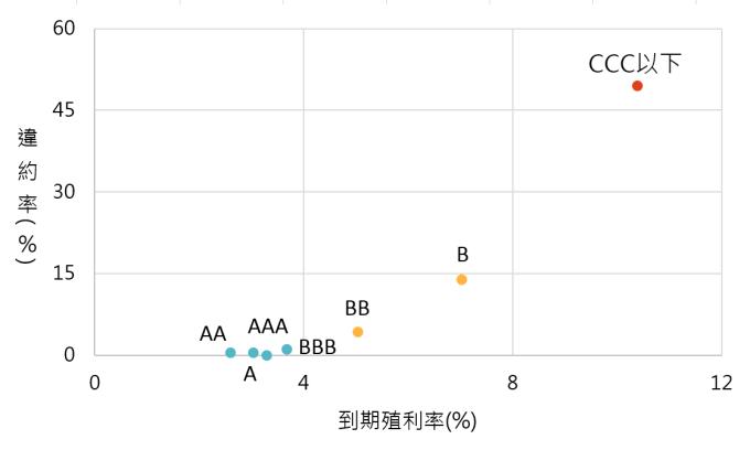 資料來源:Bloomberg,「鉅亨買基金」整理;資料截至2018/10/2,指數採美銀美林各債券指標。違約率資料來自2017 S&P Global Corporate Default study。此資料僅為歷史數據模擬回測,不為未來投資獲利之保證,在不同指數走勢、比重與期間下,可能得到不同數據結果。
