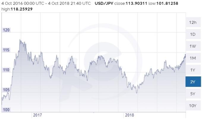 美元兌日圓價格日線趨勢圖 / 圖:xe