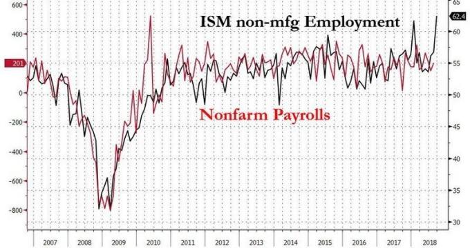 紅:美新增非農就業人數 黑:ISM 非製造業就業指數 圖片來源:Zerohedge