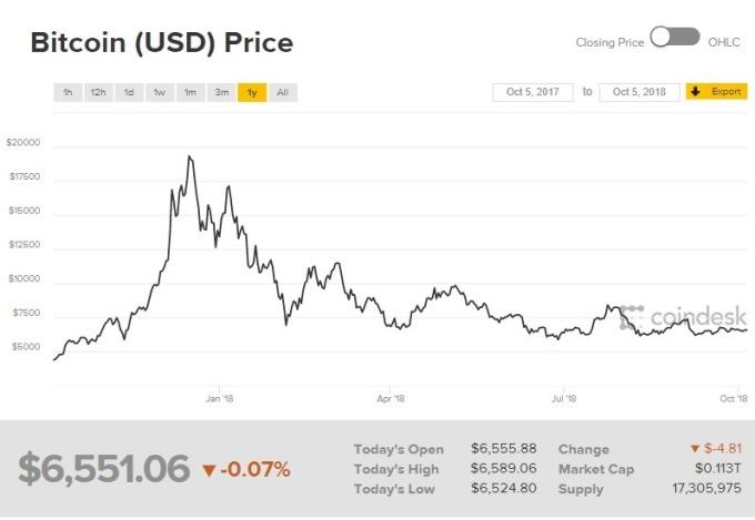 比特幣下跌 0.07%。(圖:翻攝自CoinDesk)