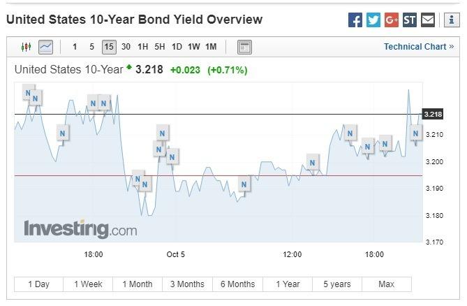 10 年期美債殖利率走揚。(圖:翻攝自 Investing.com)