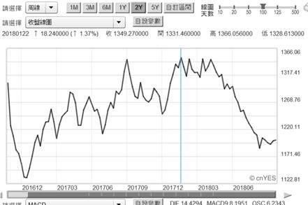 (圖一:國際金價周曲線圖,鉅亨網首頁)