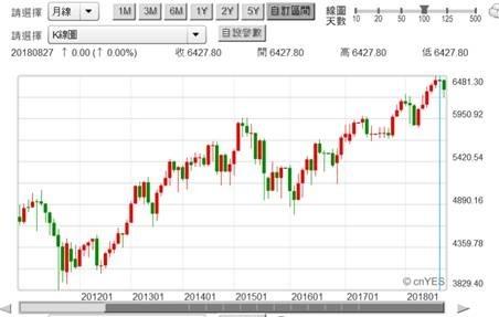 (圖四:澳洲股價指數月曲線圖,鉅亨網Stock. Q)
