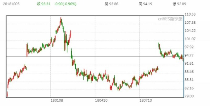 沃爾瑪股價日線走勢圖 (近一年以來表現)