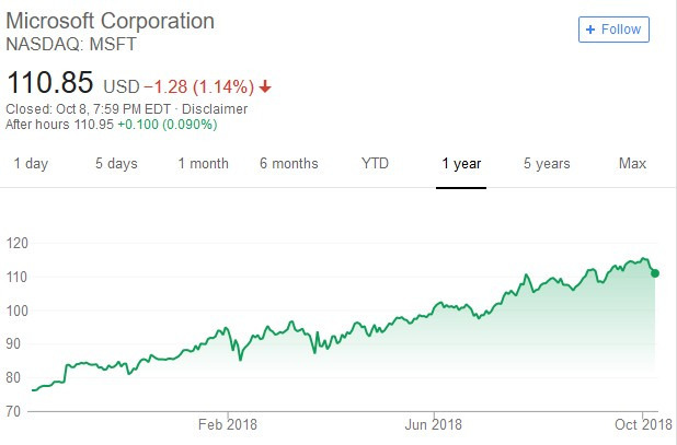 微軟股價日線走勢圖