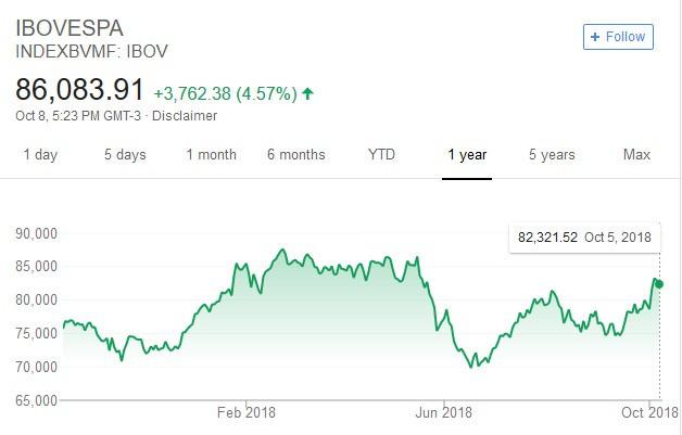 巴西股市日線走勢圖