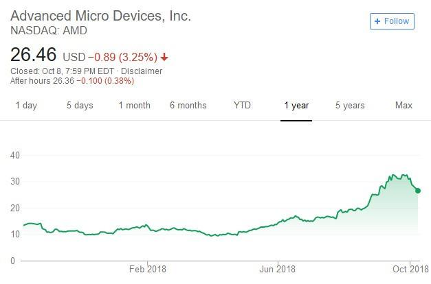 AMD股價日線走勢圖