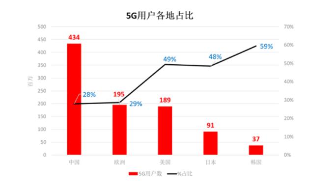 GSMA預估2025年中國大陸將成全球最大5G市場。(圖:GSMA提供)