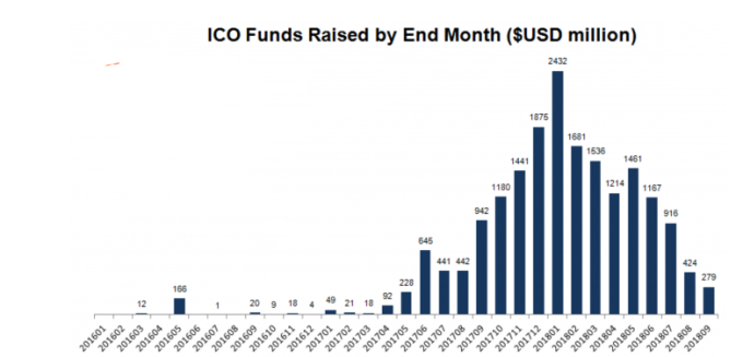 ICO籌資金額在近期大幅衰退(圖:Bitcoin.com)