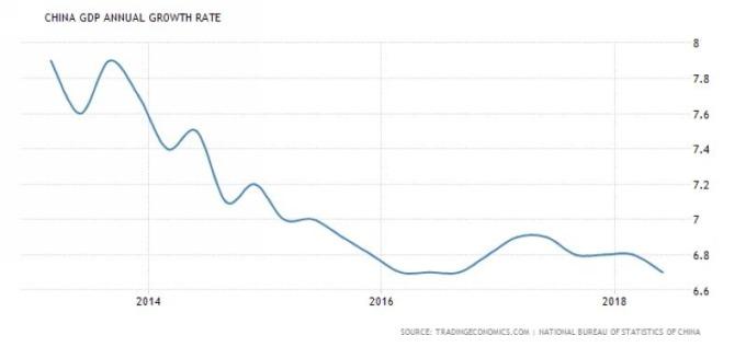 中國 GDP 年增率走勢圖 (近五年來表現) 圖片來源:tradingeconomics.com