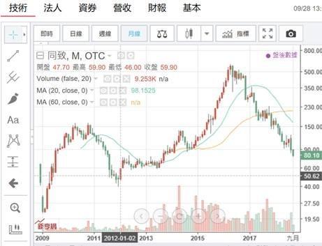 (圖五:台股集中市場、同致股價月K線圖,鉅亨網)