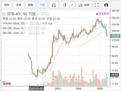 (圖三:台股集中市場貿聯股價月K線圖,鉅亨網)