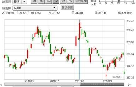 (圖一:Tesla股價日K線圖,鉅亨網首頁)