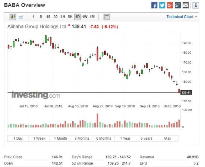 阿里巴巴 (BABA-US) 近三個月呈現下行趨勢。(圖:investing)