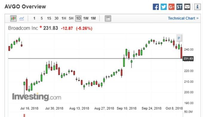 博通近 4 個月股價走勢圖。(圖:Investing)
