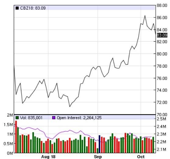 布蘭特價格日線趨勢圖 / 圖:nasdaq