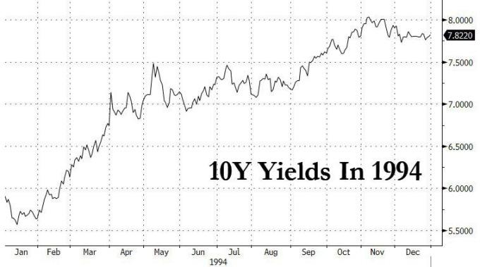 1994年的10年期美債殖利率走勢