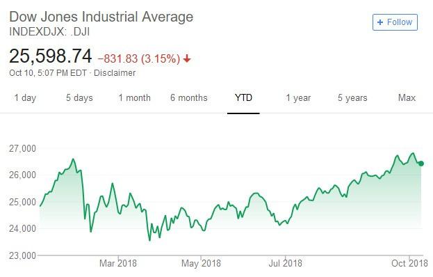 道瓊工業平均指數日線走勢圖