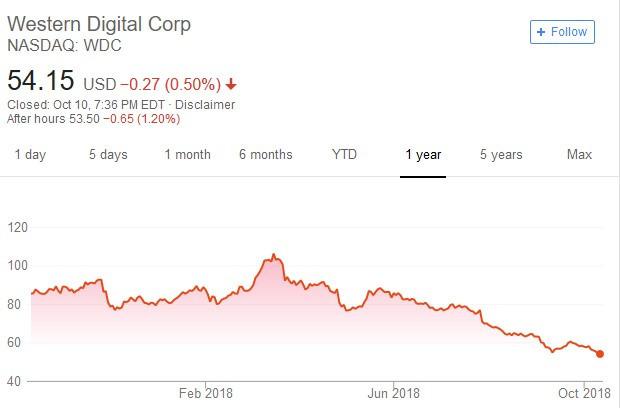 威騰電子股價日線走勢圖