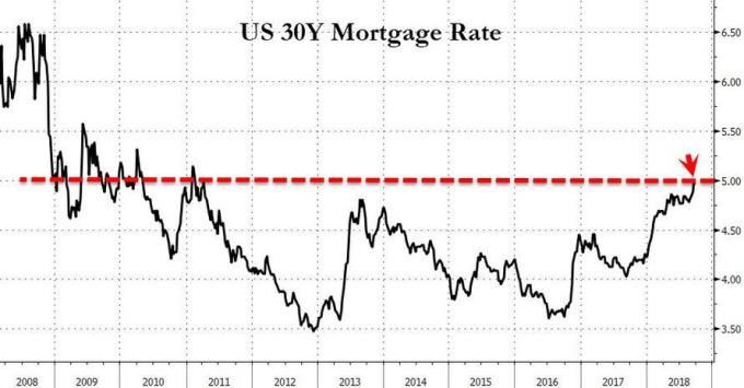 美國30年期房貸固定利率走勢
