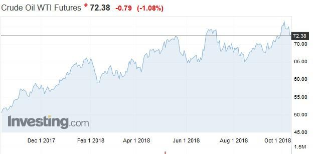 WTI原油期貨價格走勢