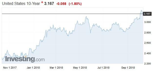 10年前美債殖利率走勢