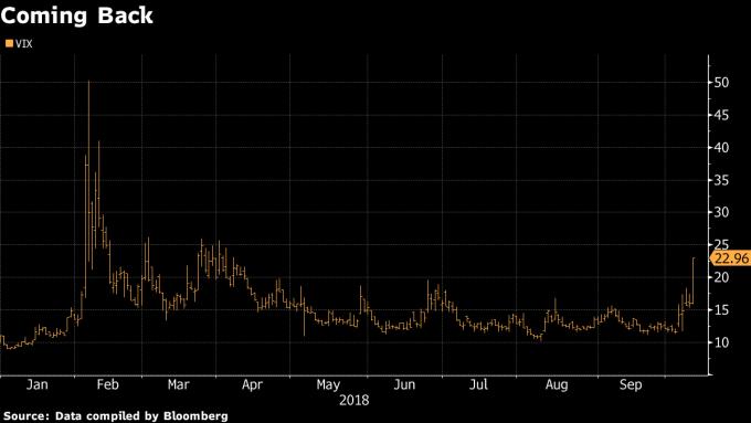 VIX在昨日上升44%至22.96 (圖:彭博社)