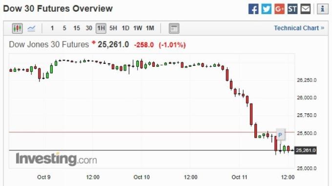 道瓊期貨每小時 K 線圖 圖片來源:investing.com