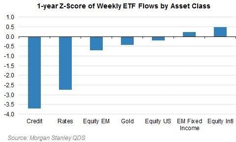 各資產 ETF 資金流向變化 (直線標準分數 Z-Score 計) 圖片來源:Morgan Stanley