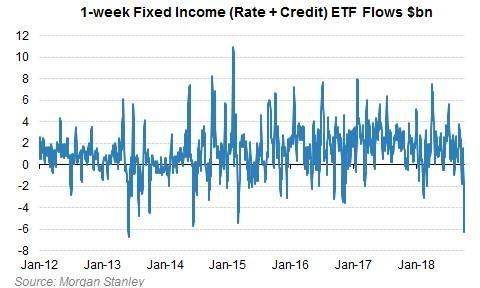 固定收益 ETF 資金流向變化 (週計) 圖片來源:Morgan Stanley