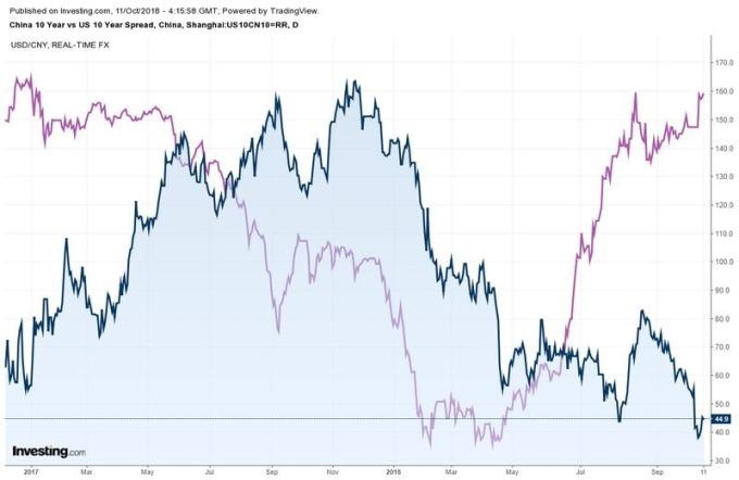 藍:中、美 10 年期殖利率利差 紫:美元兌人民幣 圖片來源:investing.com