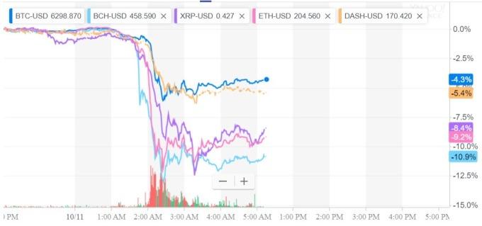 加密貨幣均大跌 / 圖:雅虎金融