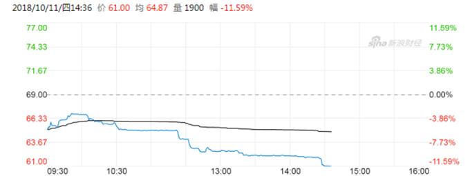美團點評股價 (圖:新浪財經)