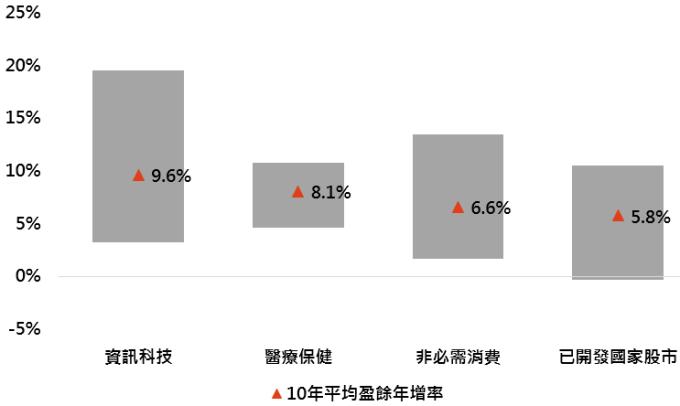 資料來源:Bloomberg,「鉅亨買基金」整理,採MSCI資訊科技、MSCI醫療保健、MSCI非必需消費及MSCI世界指數;回測期間:1995-2018。此資料僅為歷史數據模擬回測,不為未來投資獲利之保證,在不同指數走勢、比重與期間下,可能得到不同數據結果。灰色範圍為第90分位數至第10分位數間。