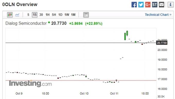 戴樂格股價 15 分鐘走勢圖 圖片來源:investing.com