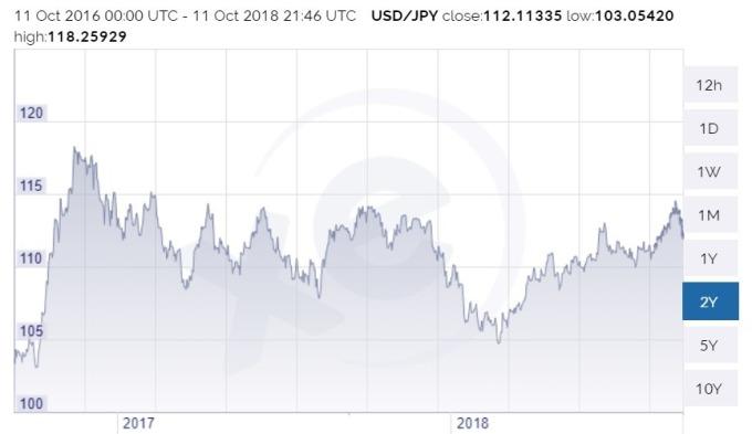 美元兑日圆日线趋势图 / 图:xe